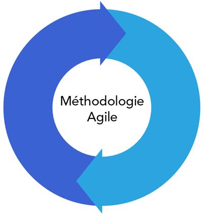 Methode Agile/Agile Workplace